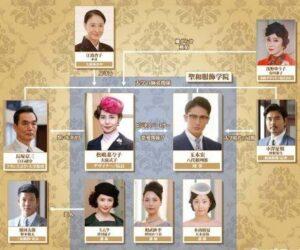 女の勲章のキャスト相関図